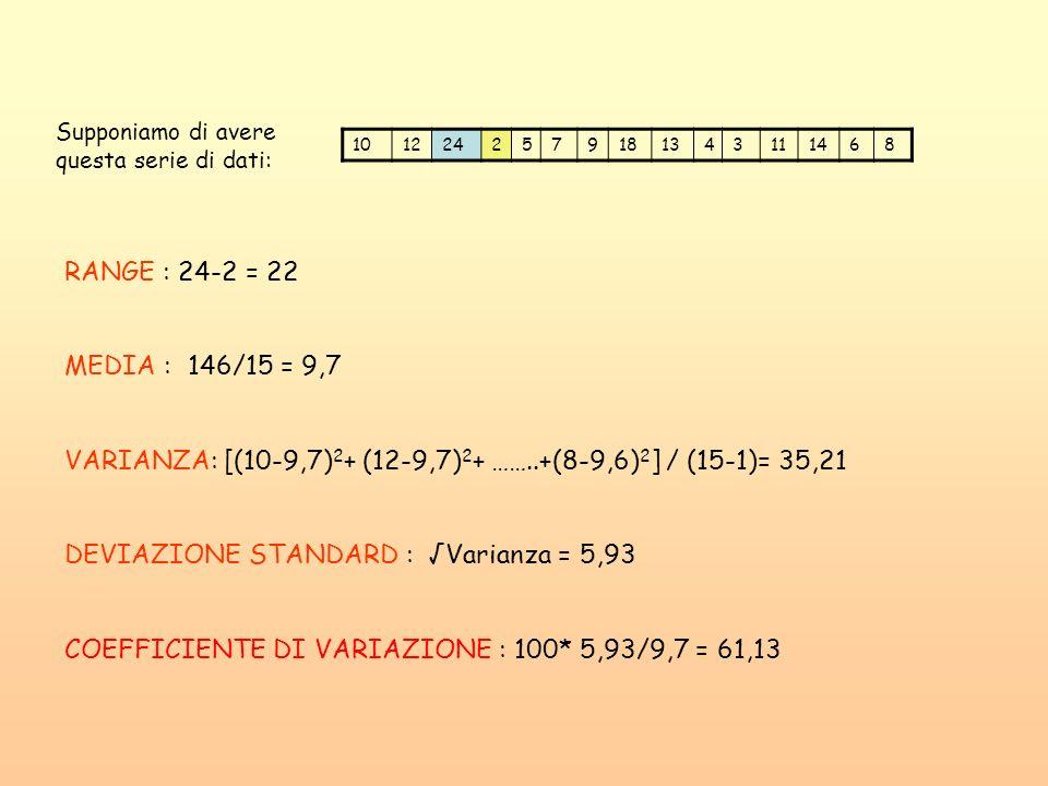 VARIANZA: [(10-9,7)2+ (12-9,7)2+ ……..+(8-9,6)2] / (15-1)= 35,21